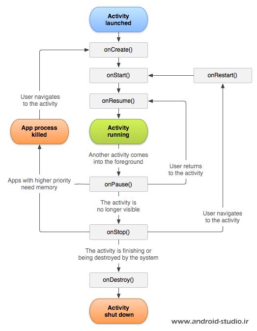 چرخه حیات اکتیویتی