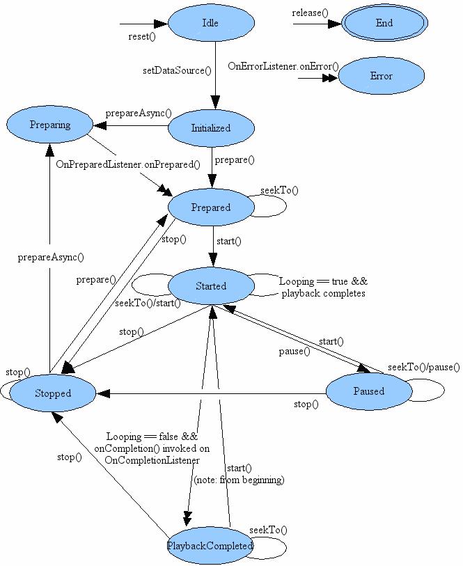 نمودار وضعیت متدهای MediaPlayer در اندروید
