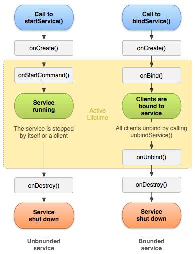 چرخه حیات Service در اندروید